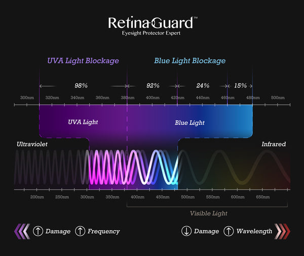 RetinaGuard Anti Blue Light
