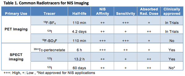 Radiotracers for NIS imaging