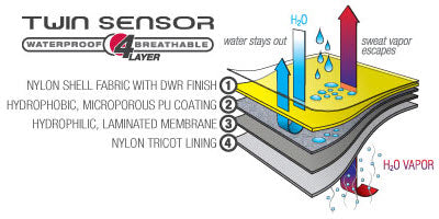 Twin Sensor Construction