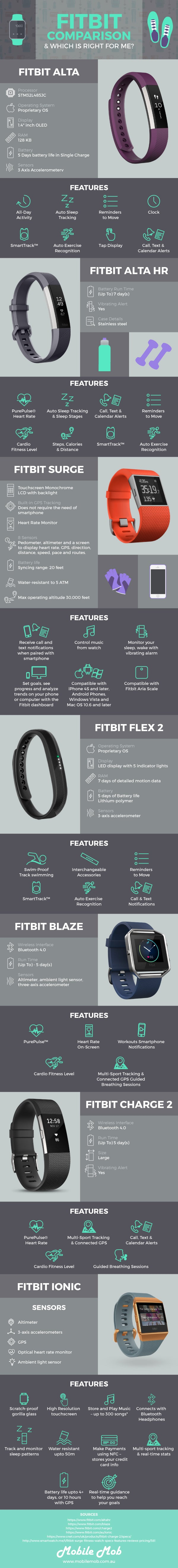 Fitbit Comparison Guide