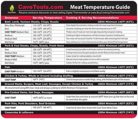 Internal Meat Temperature Guide Cave Tools