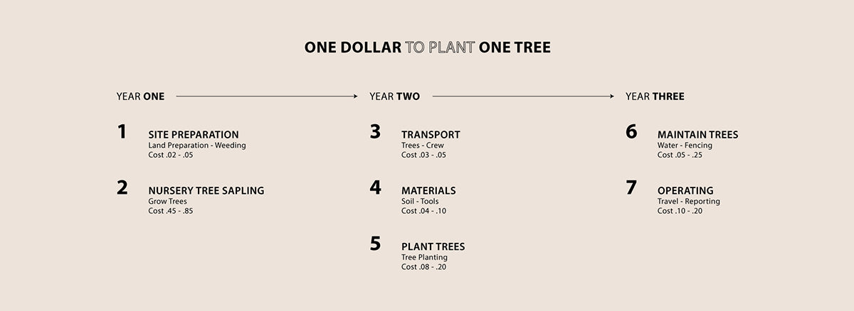 One Tree Planted x 337 BRAND #JOINGREENMOVES
