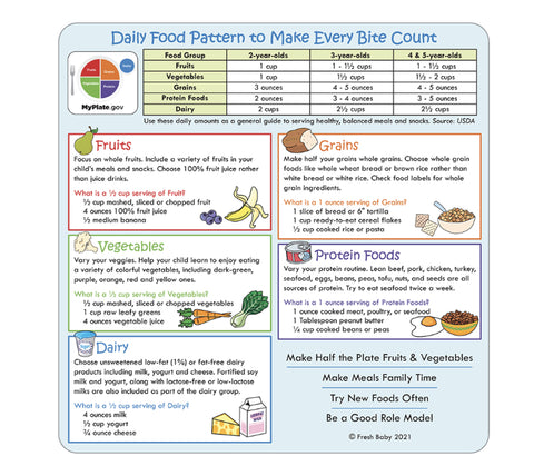 MyPlate Daily Food Plan Card