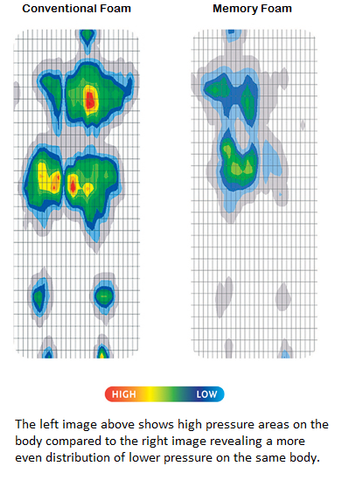 Pressure map of conventional foam vs memory foam