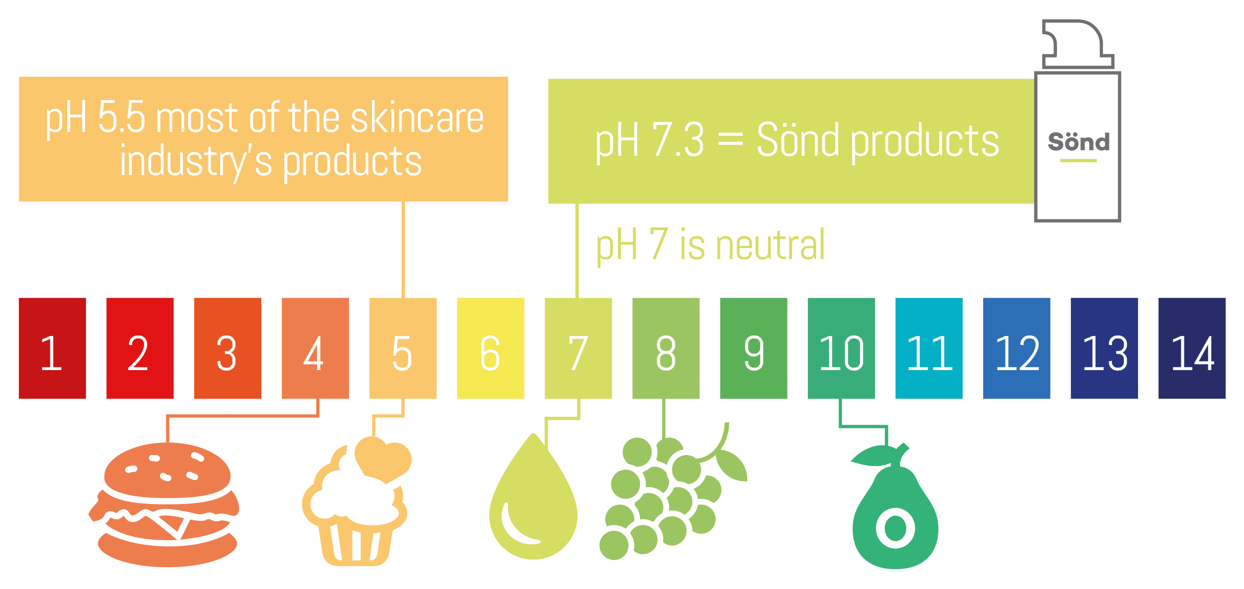 Alkaline Skincare pH Scale