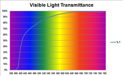 Visible Light Transmittance and Reduction of Blue Light Graph