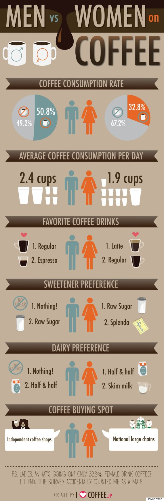 Coffee consumption between men and women