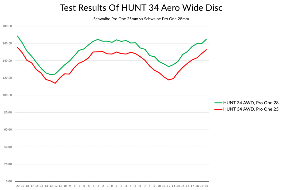 HUNT 34 Aero Wide Disc Wind Tunnel Test Results - Schwalbe Pro One 25mm v 28mm
