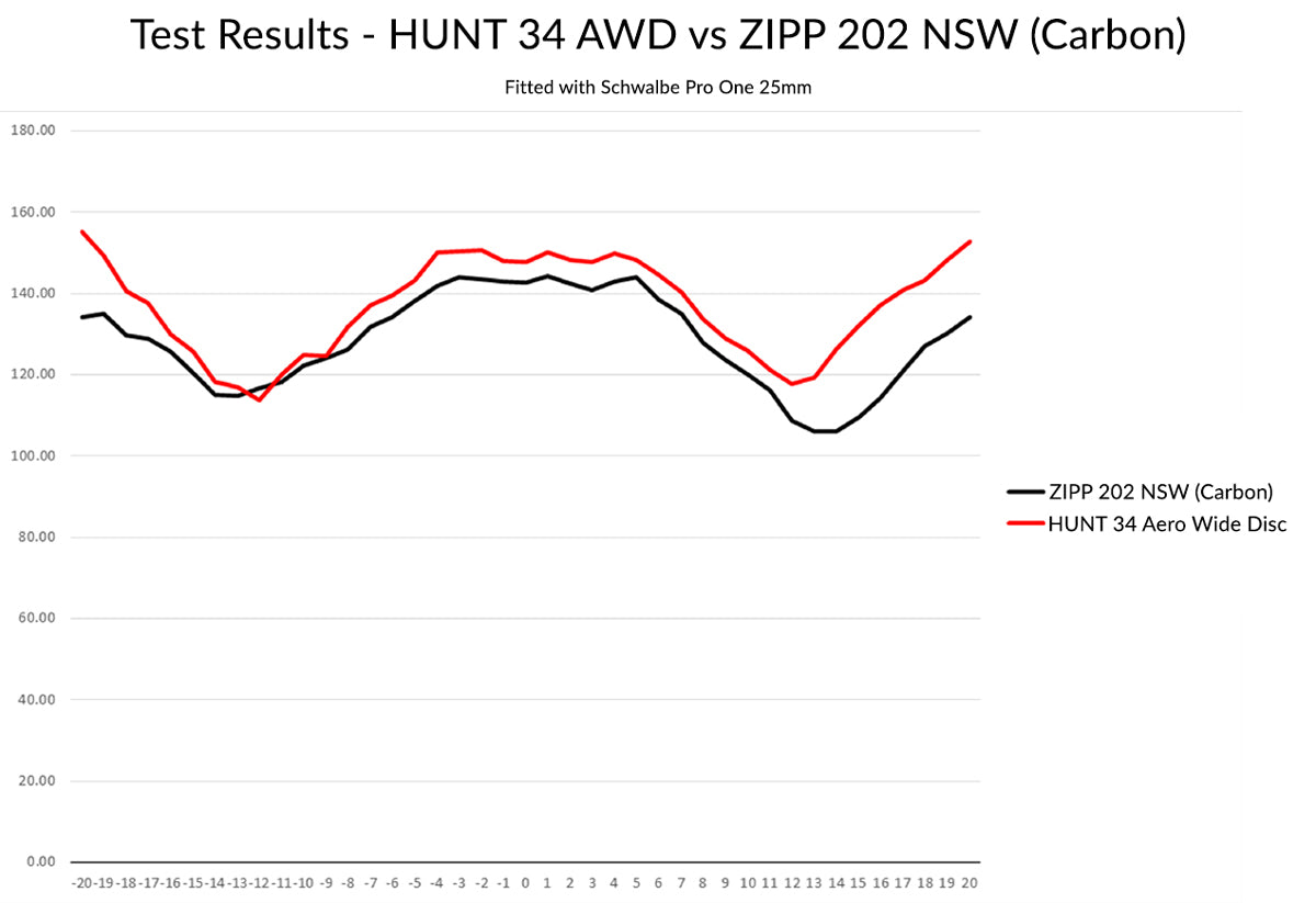 HUNT 34 Aero Wide Disc Wind Tunnel Test Results Against Zipp 202 NSW with Pro One 25mm