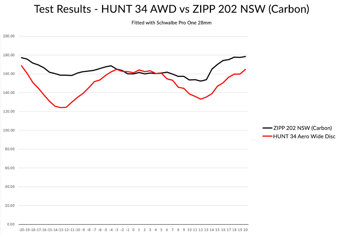 HUNT 34 Aero Wide Disc Wind Tunnel Test Results with Zipp 202 NSW
