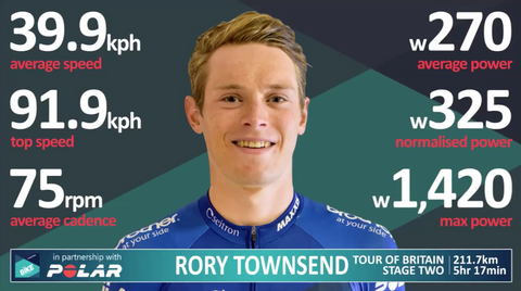 Rory Townsend's race Data