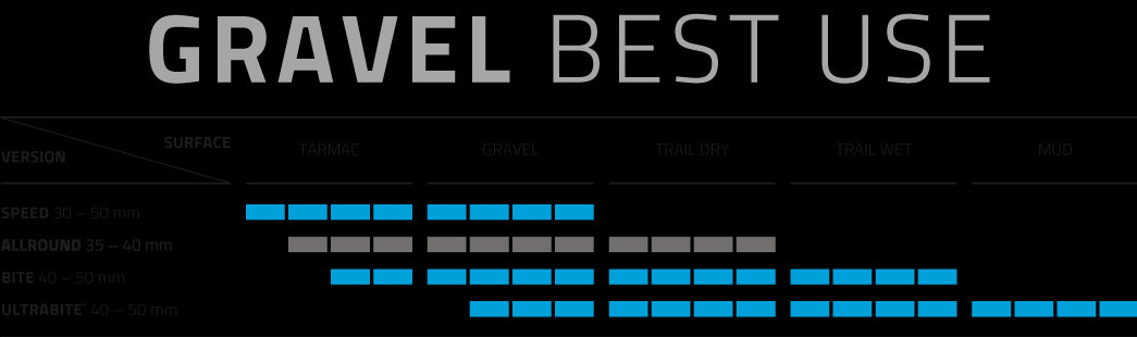 Schwalbe tire recommendation graph