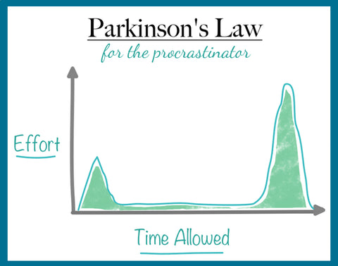 parkinsons law for procrastinators