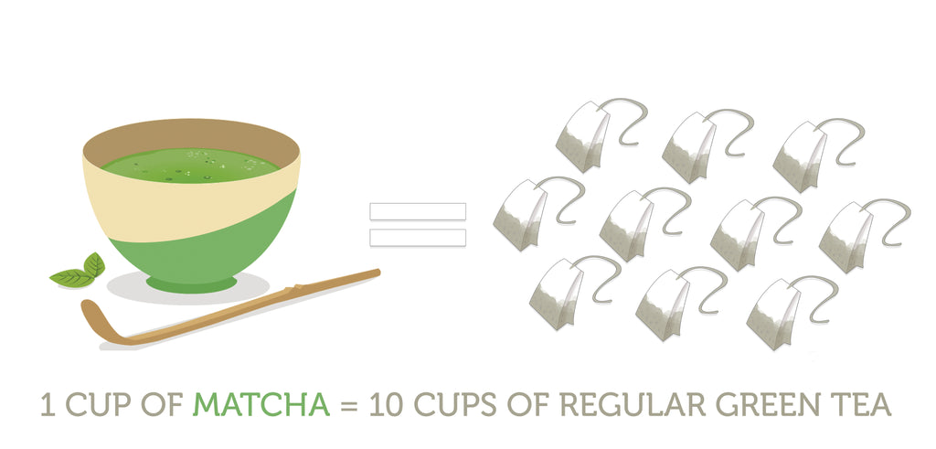 1 Cup of Matcha equals 10 cups of green tea