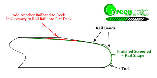 Surfboard Rail Band Shaping how to dome a deck with railbands
