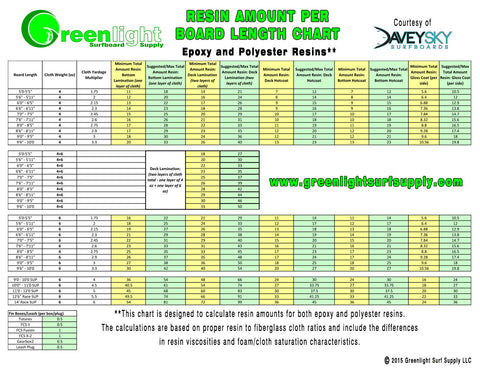 New Surfboard Glassing Chart Resin Amounts Per Foot Of