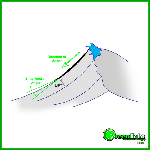 Surfboard Design Guide - How to shape surfboard rocker for catching waves