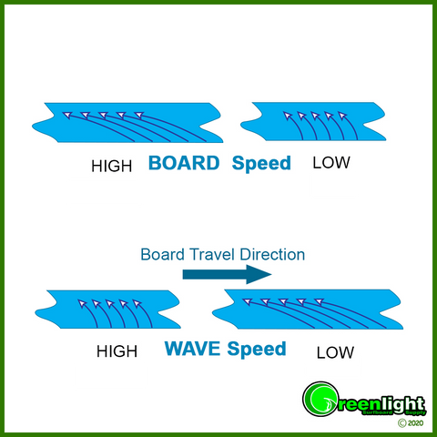Surfboard Design - Speed of a surf board and water wrapping around the rail