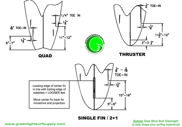 Surfboard Fin Position Layout Guide
