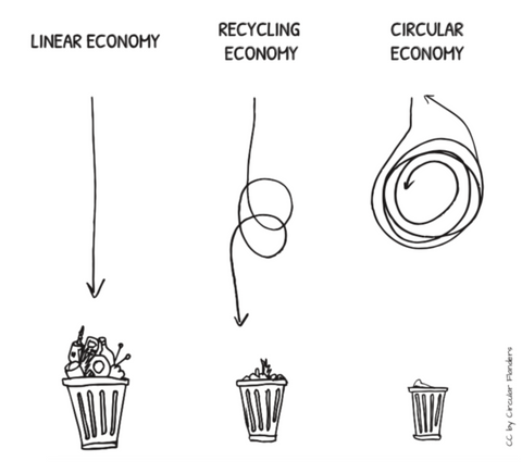 Common Objective's simple illustration of a circular economy