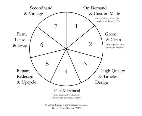 Anna Brismar's chart of the sustainable ways we can have fashion in our lives.