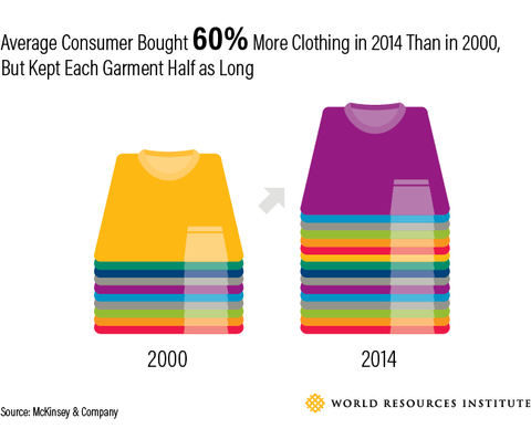 McKinsey Report on consumer consumption of clothing