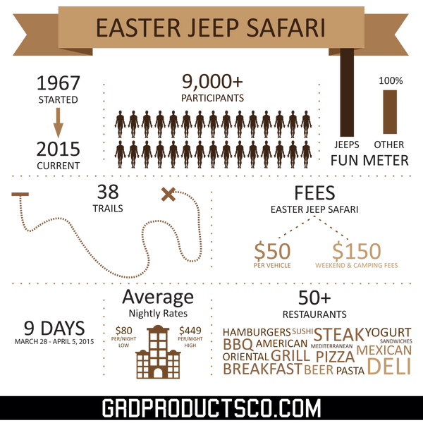 Awesome Stats About Easter Jeep Safari