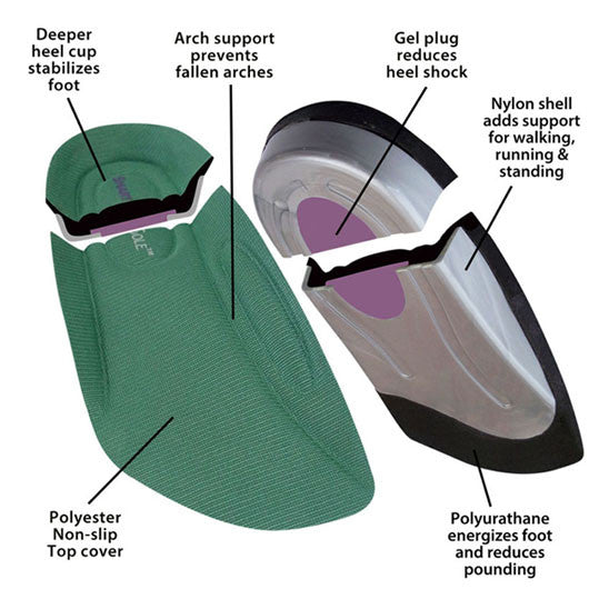Insoles For Plantar Fasciitis | Flat Feet