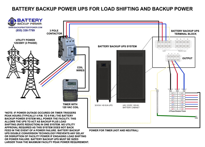 Battery Backup Power UPS For Load Shifting And Backup Power
