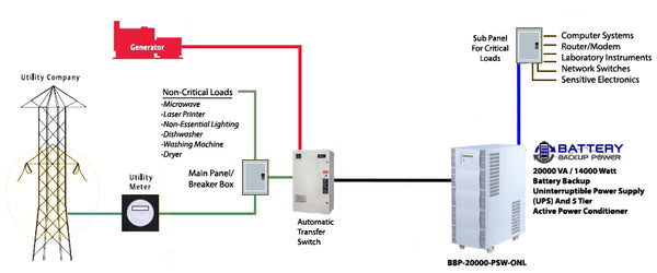 UPS And Generator On Automatic Transfer Switch Wiring Diagram