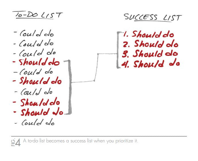 Turn Your To Do List Into A Success List