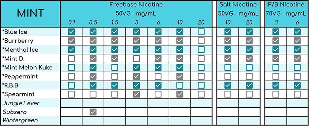 Nicotine mixing chart for custom strengths