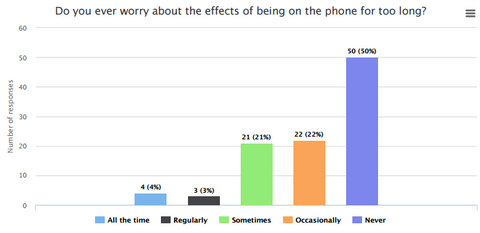 Half of people worry about being on the phone too long!