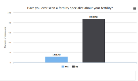 Most men do not check their fertility though they may be concerned about it