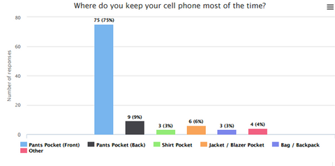 Almost everyone keeps their phone in their pockets