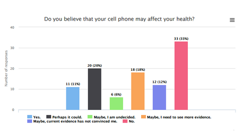 67% think that phones may affect your health!