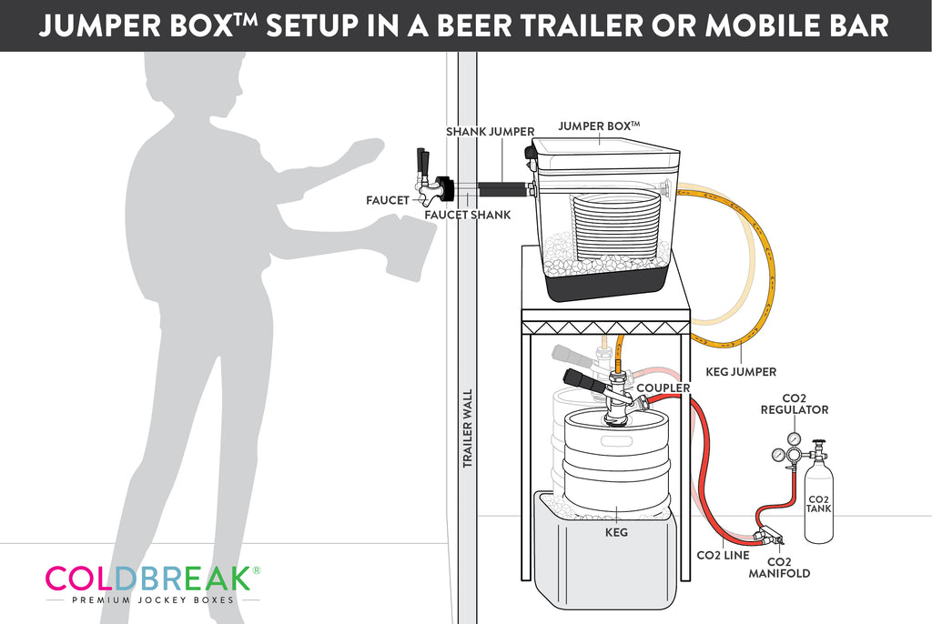 jumper box in a beer trailer, mobile bar cold draft