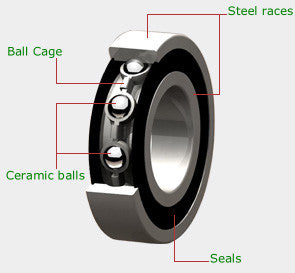 HSC Ceramics Ceramic Wheels Bearings