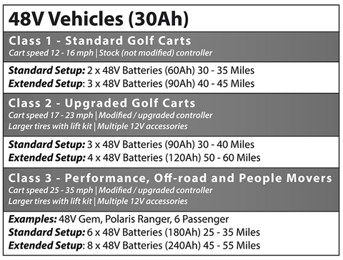 Allied 48v lithium battery set & charger - club car