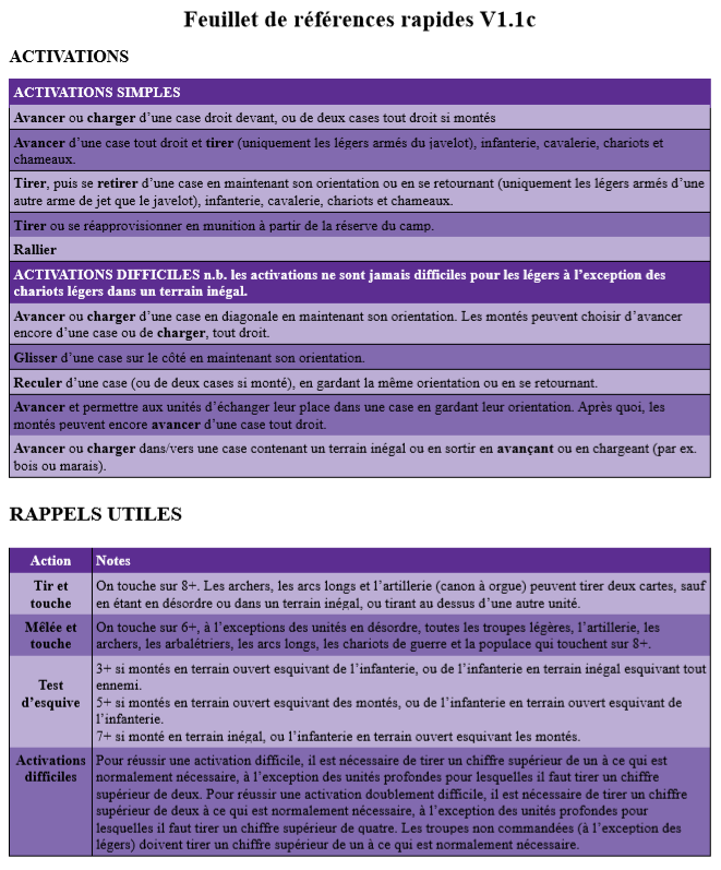 To the Strongest! Ancient and Medieval rules - Quick Reference Sheets v1.1c - Traduction Français - updated 16/1/19