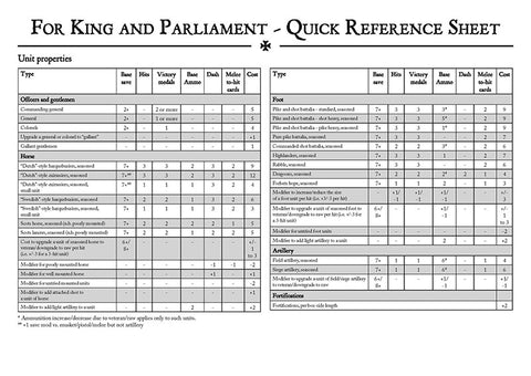 TtS! For King and Parliament - Quick Reference Sheets - Physical version