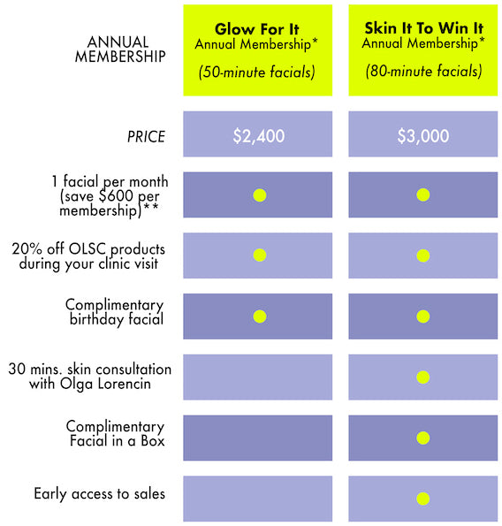 Olga Lorencin Skin Care Loyalty Program Tiers