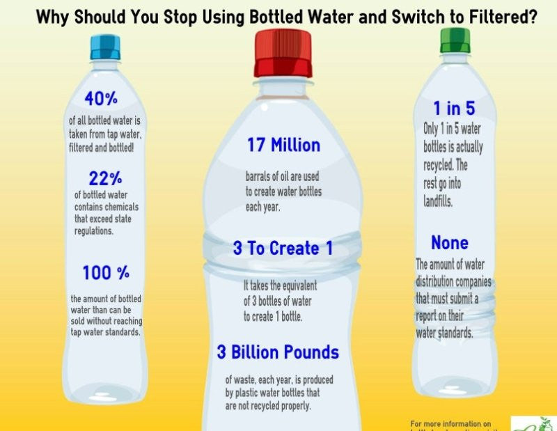 "Think you're buying ""pure spring water"" in your plastic water bottle? Think again."
