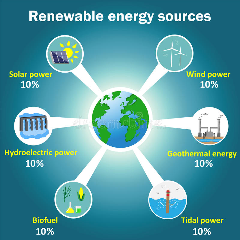 Renewable energy sources diagram