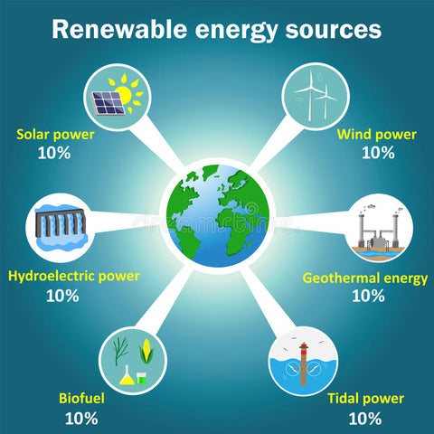 Renewable energy sources are the wave of the future