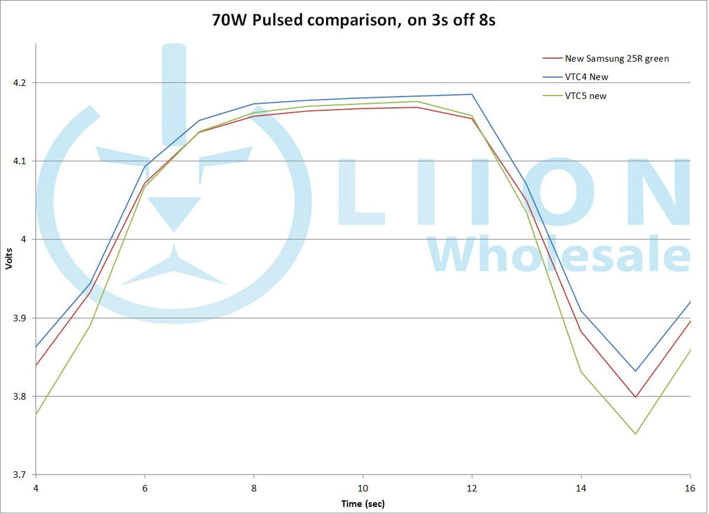 70W fully charged battery pulse graph