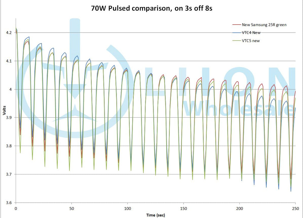 70W pulsed 18650 test first part
