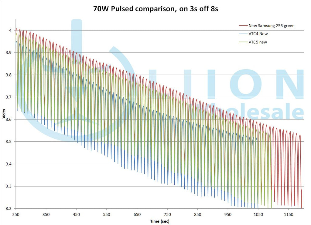 70W latter part of 25R and VTC5 test