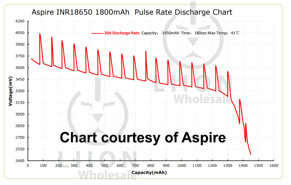 Aspire 1800mah 20A Pulse Chart