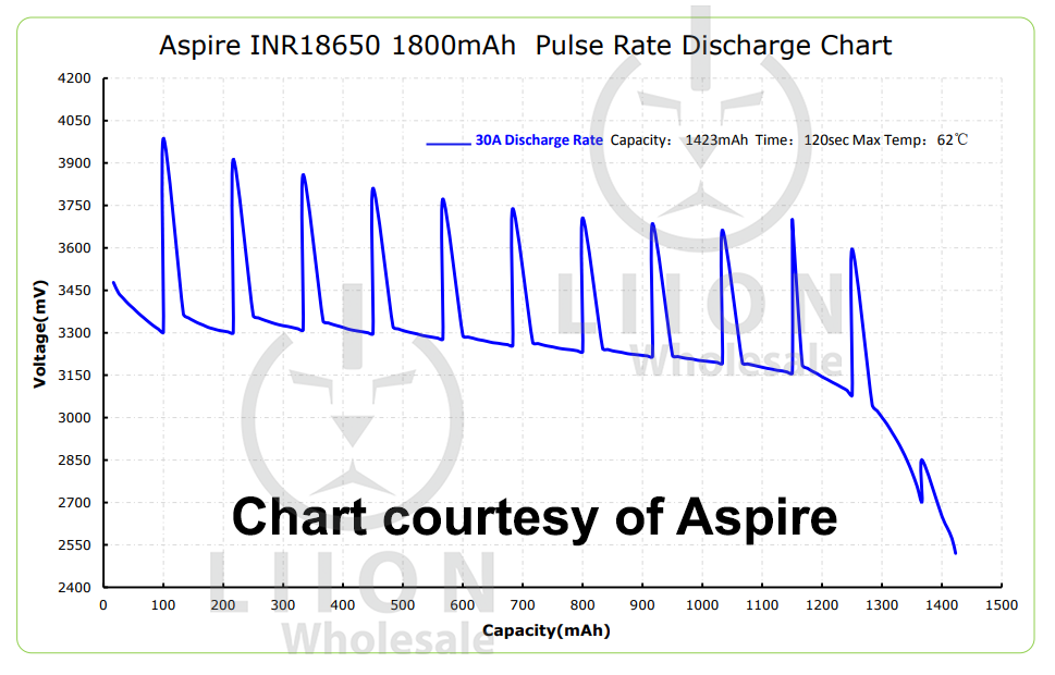 Aspire 1800mah 30A Pulse Chart